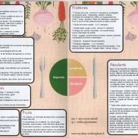 Récapitulatif de l'Alimentation Santé